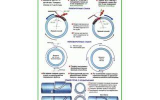 Способы сварки газовых труб