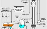 Факельный коллектор это трубопровод предназначенный для
