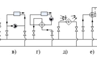 Участок трубопроводов теплосети класс опасности