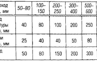 Нумерация запорной арматуры в тепловых пунктах