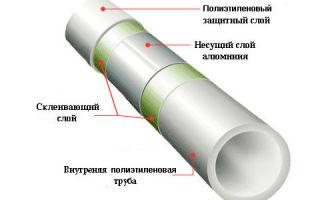 Самый маленький диаметр полипропиленовых труб