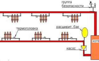 Участок с трубами отопления