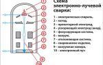 Понятие и применение электронно-лучевой сварки