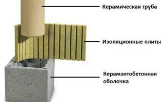 Технология изготовления керамических труб