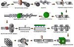 Технология изготовления труб из полипропилена