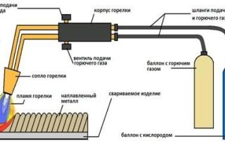 Сварка профильной трубы 5мм