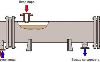 Трубных систем для пароводяных подогревателей