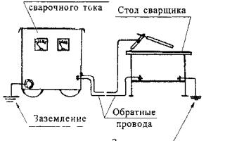 Заземление оборудования для сварки