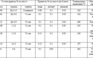 Как отличаются припои по температуре плавления