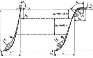 Технология прокладки морских трубопроводов