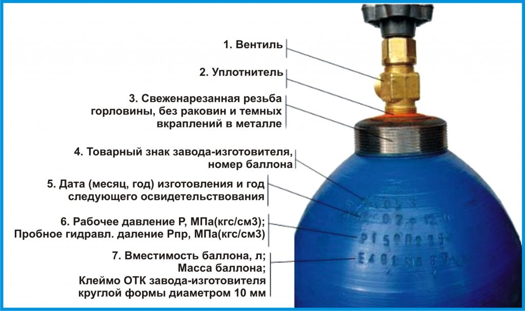 Markirovka_i_harakteristiki_ballonov_dly