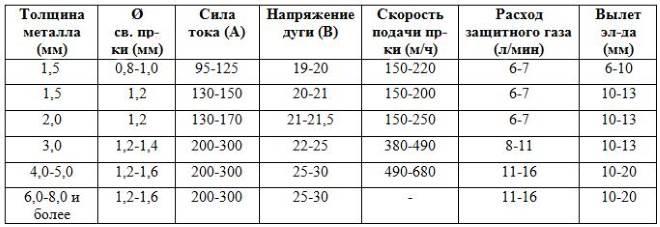 Настройка параметров сварочного полуавтомата - Сварка Профи