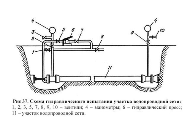 Участки проведения испытании трубопроводов