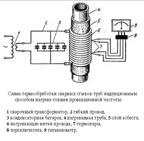 Технология сварки труб автоматической сваркой