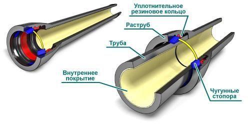 Сварка стальных труб в раструб это