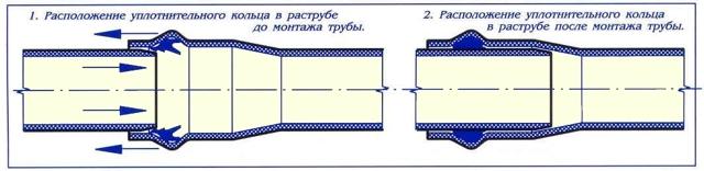 Сантехнические трубы 250 мм