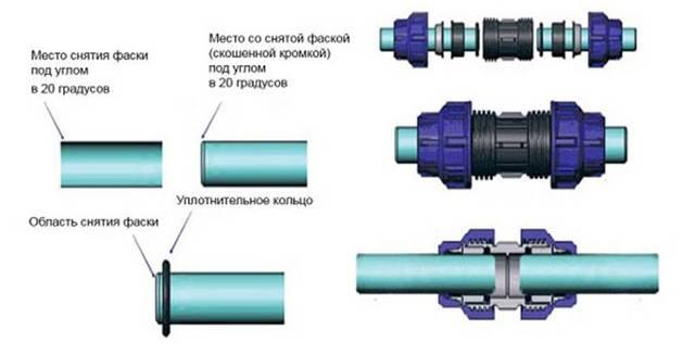Сварка пластиковой трубы диаметр 20