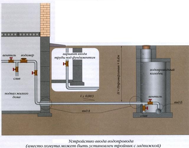 Участок трубопровода соединяющий внутренний водопровод с наружным водопроводом это