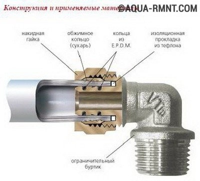 Из какого метала делают фитинг