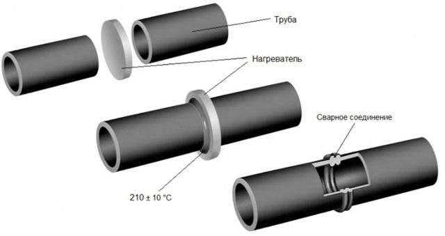 Сварка встык 110 труба