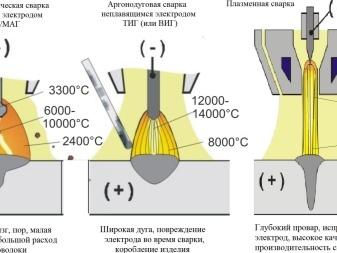 Сварка трубопровода в защитных газах
