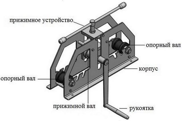 Ручная вальцовка профильной трубы