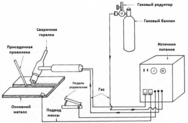 Технология сварки тонкостенных труб