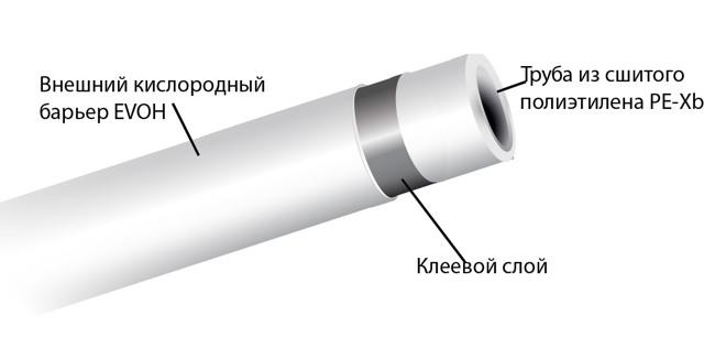 Технология производства pex труб