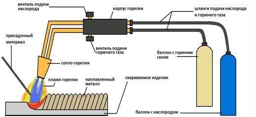 Сварка трубы стальной профильной