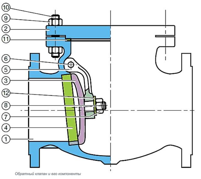 Виды запорной арматуры обратный клапан