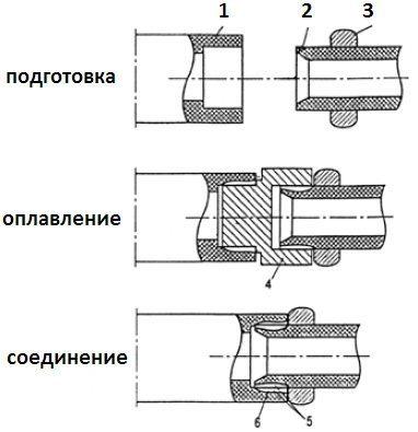 Утюг для соединения пластиковых труб