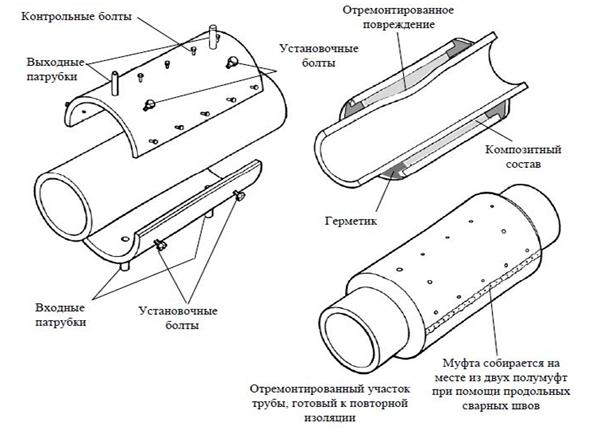 Технология производства ремонтных работ трубопроводов