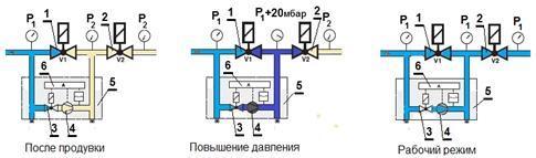 Газопровод ввод с запорной арматурой