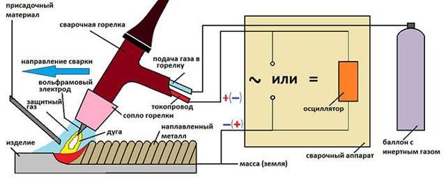 Технология сварки нержавеющих труб электродом