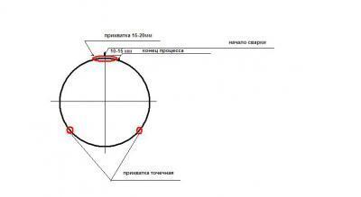Технология сварки труб большого диаметра полуавтоматом