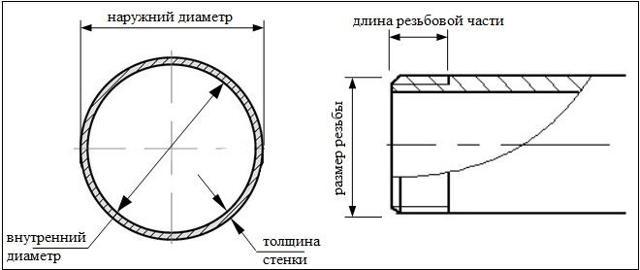 Диаметр запорной арматуры в дюймах
