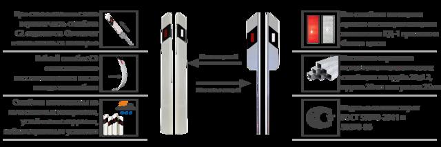 Сигнальные столбики над трубой