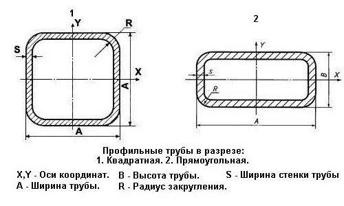 Технология сварки квадратных труб