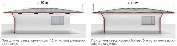 Технология крепления водосточных труб