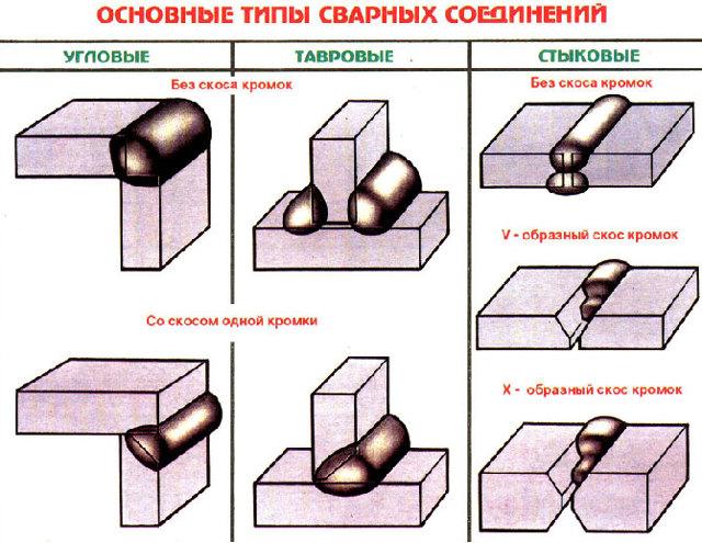 Сварить трубу отопления с водой в трубе