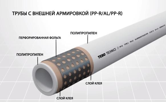 Технология крепления полипропиленовых труб