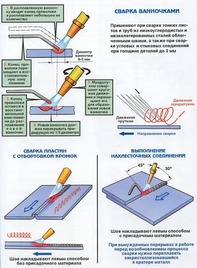 Технология сварки труб козырьком