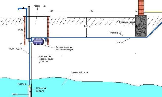 Технология бурения скважины под воду с обсадной трубой