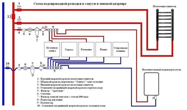 Технология монтажа полипропиленовых труб для отопления