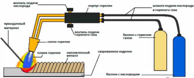 Сварка профильной трубы автоматом