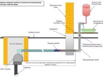 Технология разморозки пластиковых труб