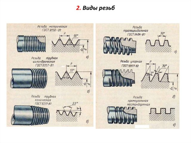 Ручной инструмент для нарезки резьб трубы
