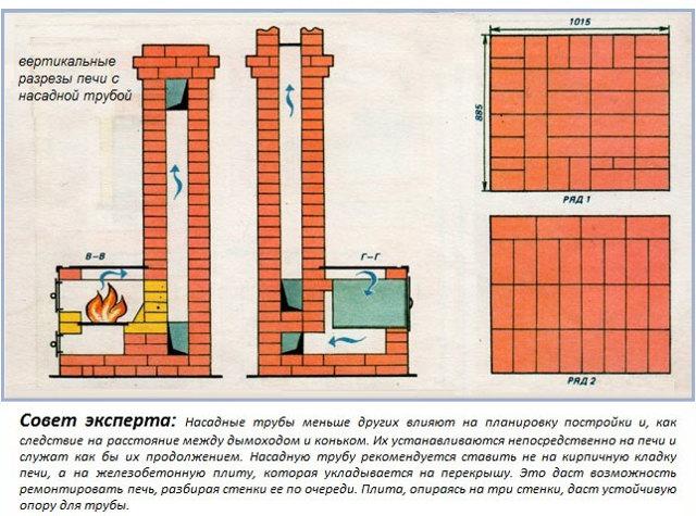 Технология кладки дымовых труб