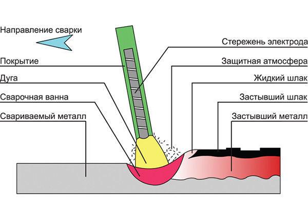Технология сварки труб из стали 09г2с
