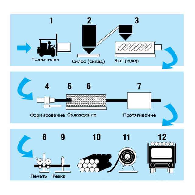 Технология для производства полиэтиленовых труб
